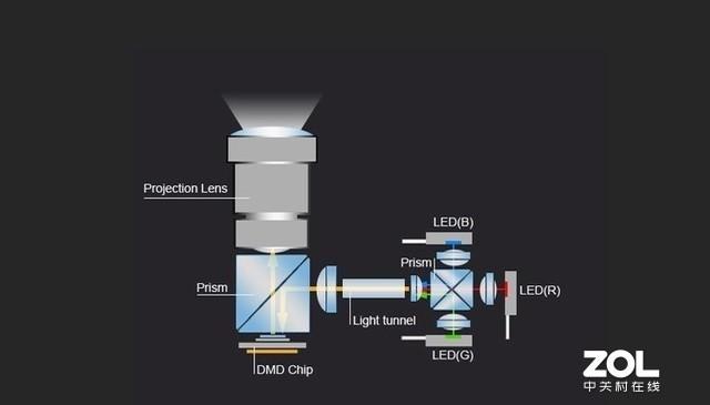 不只是好色彩 LED光源有哪些优势?