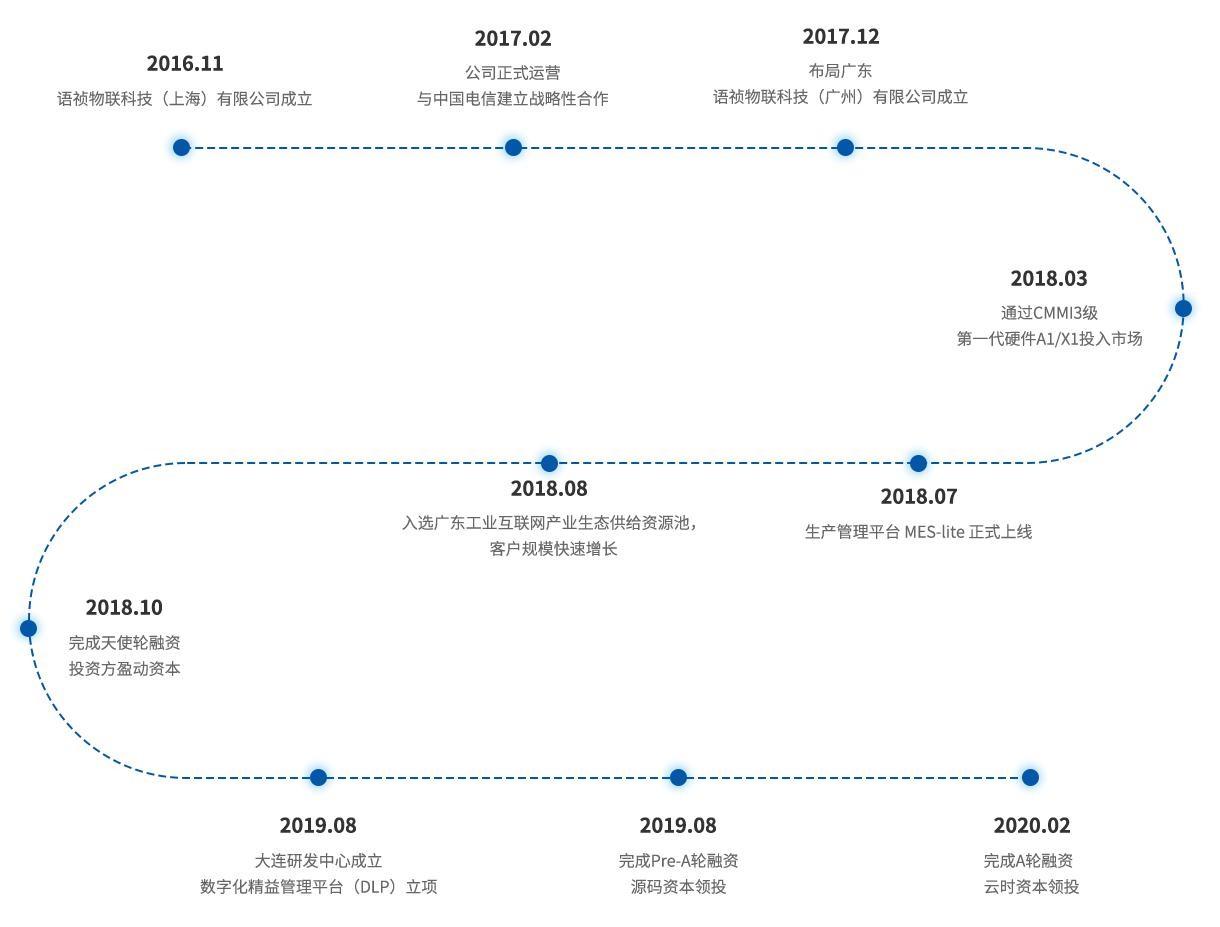 语祯物联获得上海市物联网行业协会官方认证,正式成为会员单位