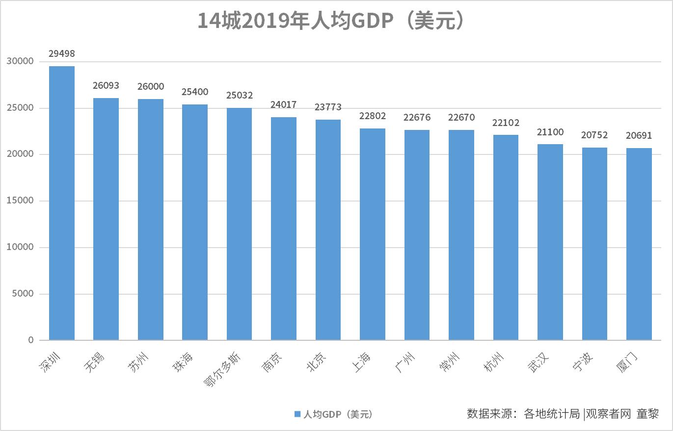 2019年人均gdp是什么_全国第二 宜兴人可以骄傲了