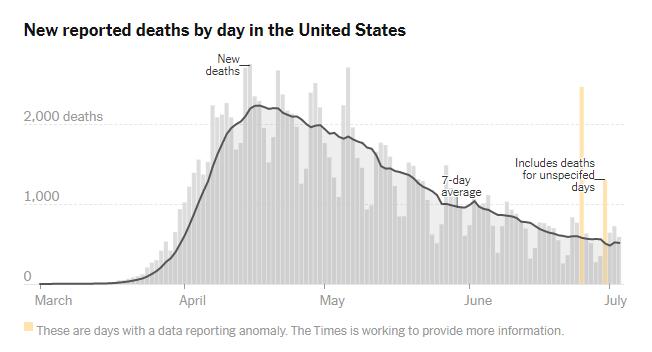 美国第二波疫情来了:多州病例创新高,关闭海滩,无限期宵禁