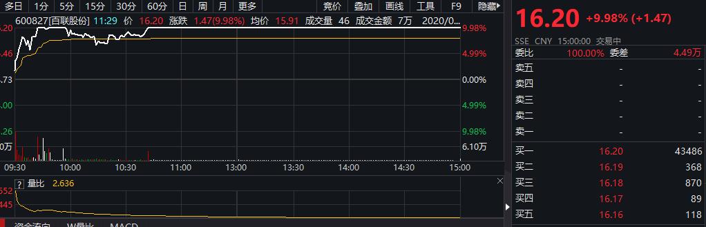 「巴菲特名言」百联股份、上海九百、徐家汇大涨!上海商业股有什么利好?插图