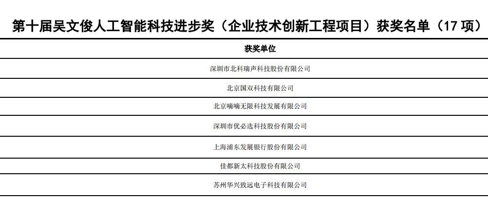 """奇安信一科研项目荣获""""吴文俊人工智能科技进步奖"""""""