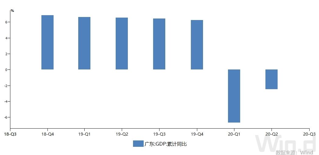 全国省gdp排行2020_各个省人均gdp排行