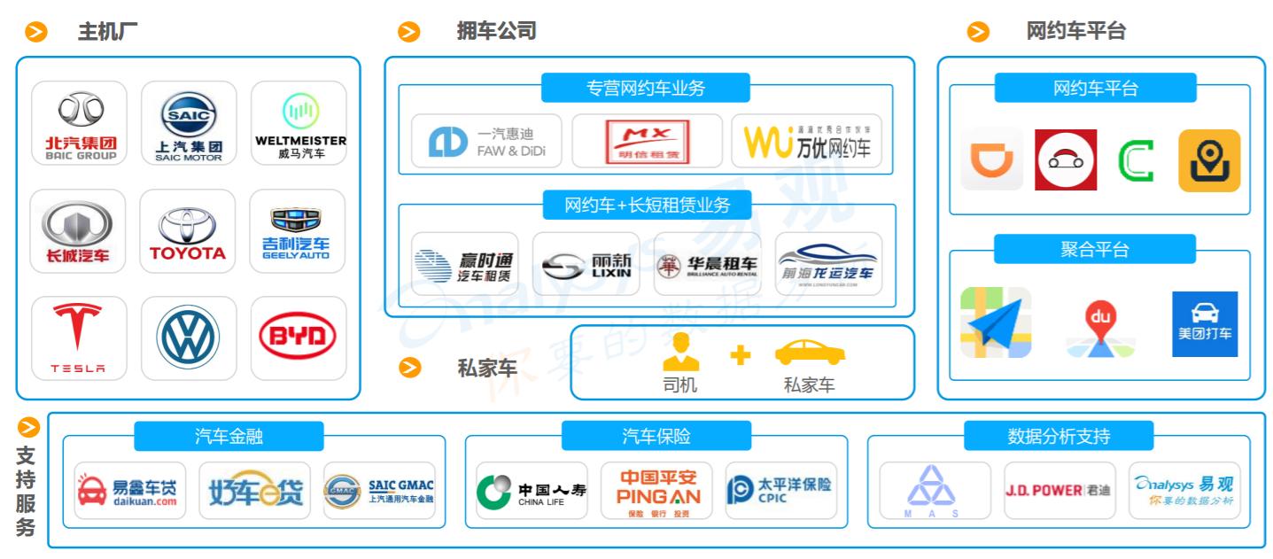 网约车产业链版图