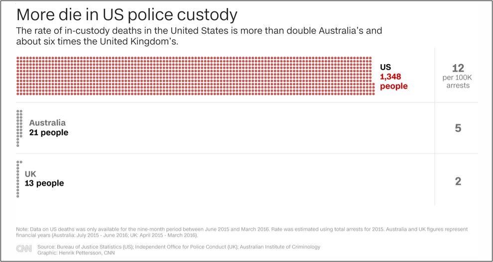 美国警察有多暴力?CNN列了组触目惊心的数据