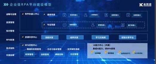 """RPA江湖争霸,金证""""平台化""""公司持续领跑插图"""
