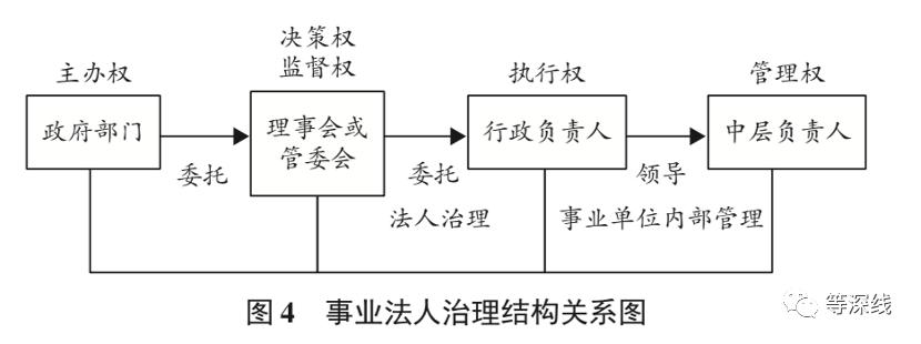 """图片来源于徐双敏论文《从事业单位到事业法人"""":管办分离""""改革的难点研究》)"""