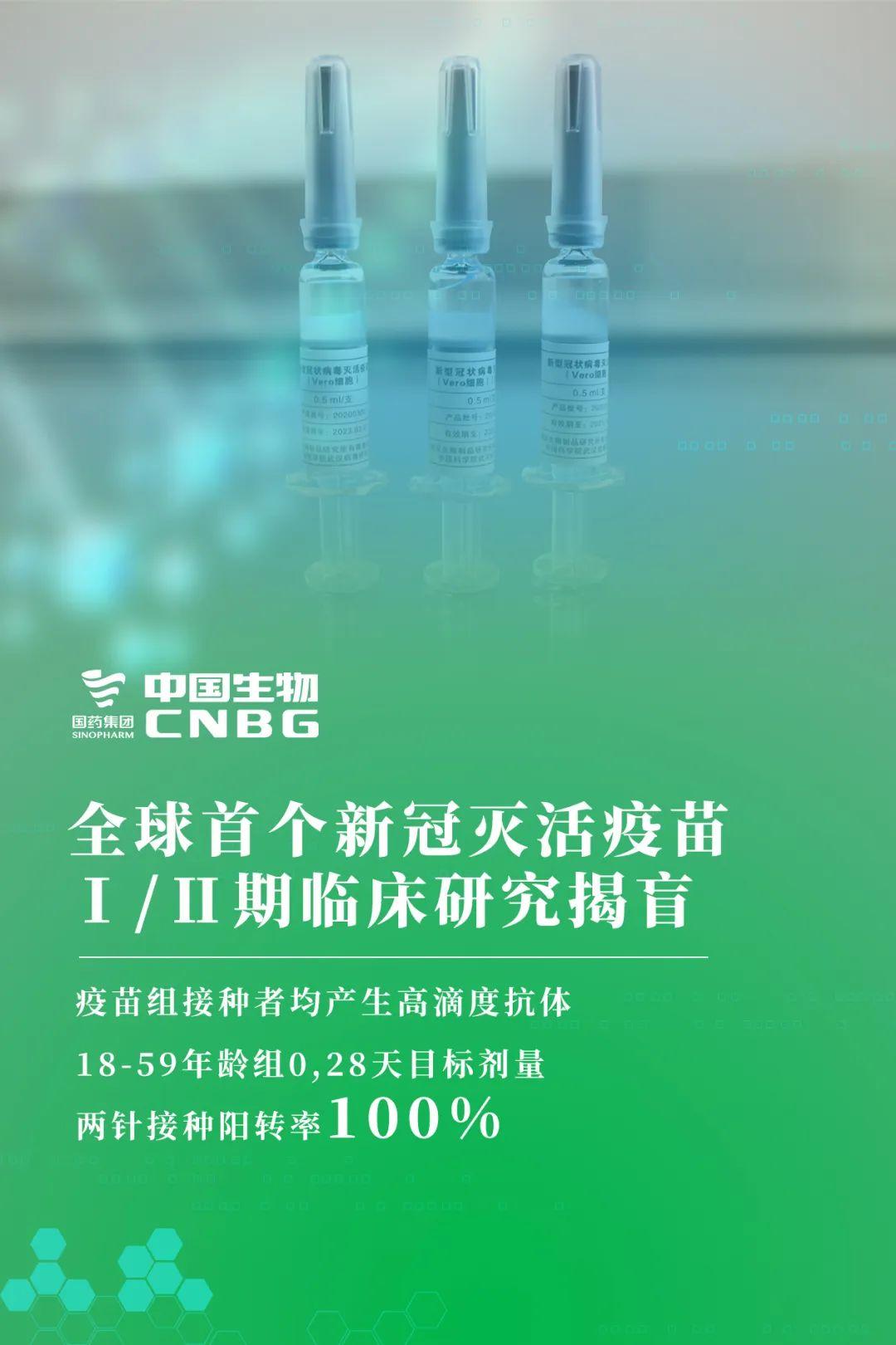 【百度济南】_中国生物新冠灭活疫苗Ⅰ/Ⅱ期临床研究揭盲 无一例严重不良反应