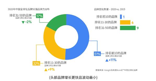 """020BrandZ中国全球化品牌10强出炉:海信连续4年上榜"""""""