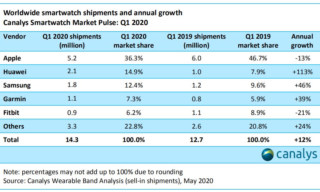Canalys:2020 Q1 全球智能手表市场份额