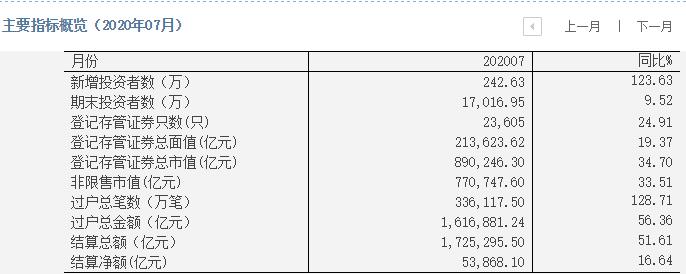 A股牛不牛看这儿:印花税收入同比增近两倍,证券开户创5年新高插图