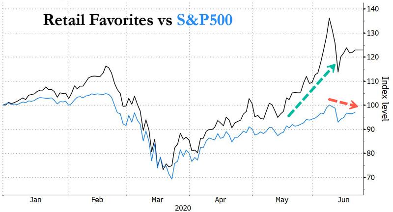 瑞银建议富豪客户 不要去跟着美国新散户炒股插图(1)