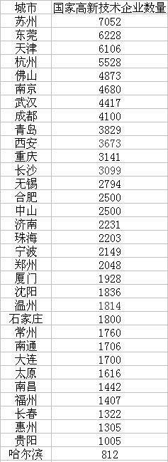 二线城市高新企数量比拼:苏州东莞领衔,武汉领跑中西部插图