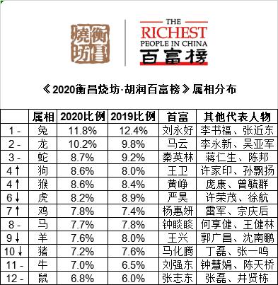 ▲ ↑对比去年排名上升 ↓对比去年排名下降 -对比去年排名不变来源:《2020衡昌 烧坊·胡润百富榜》