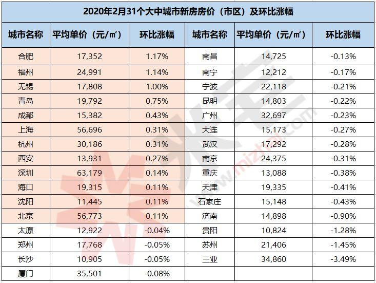 【精彩】2020.2月热点城市房价地图:19城房价下跌,三亚和苏州跌幅最大!