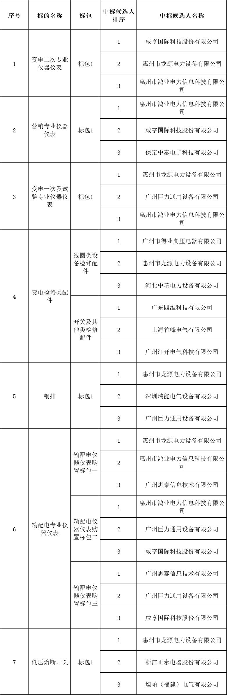 中标-广东电网惠州供电局 2020年4月一批材料(仪表、铜条、低压熔断器开关、变压器检测附件)中标公示 广东电网惠州供电局培训与评价中心