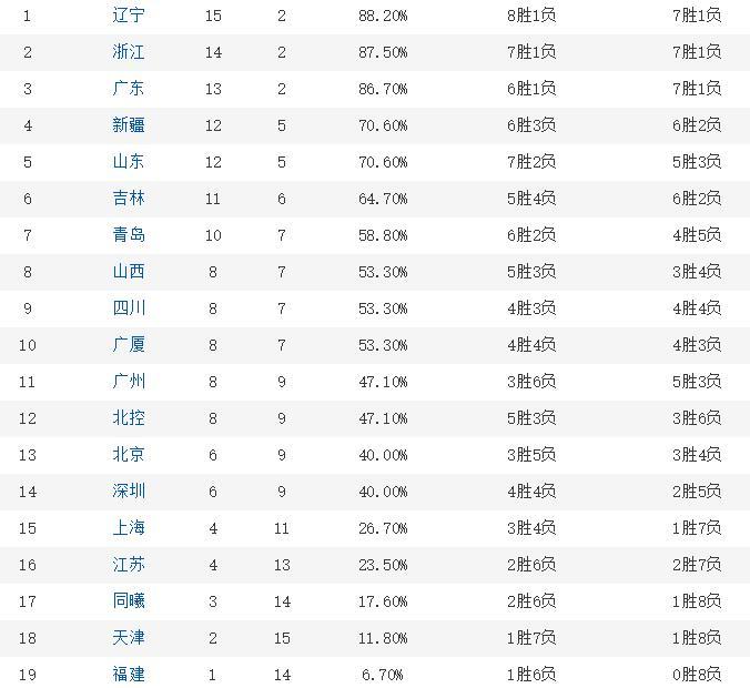 CBA最新积分榜,北京和上海男篮分别只排在第13和第15位。