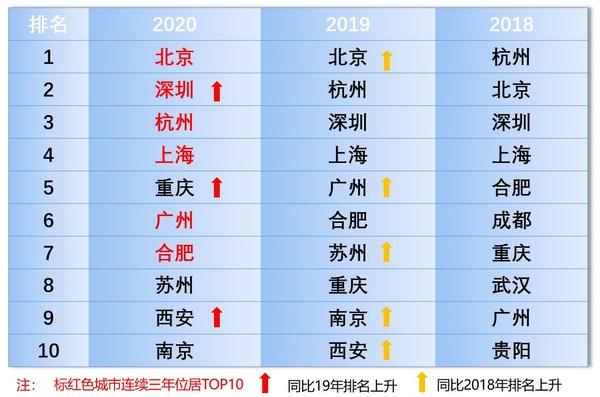 2020人工智能新一线城市揭榜,北深杭沪渝位列前五