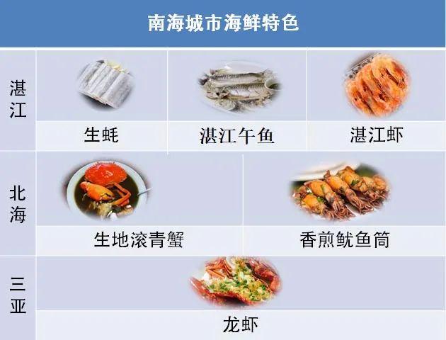 中国四大海鲜流派,您最爱哪派?