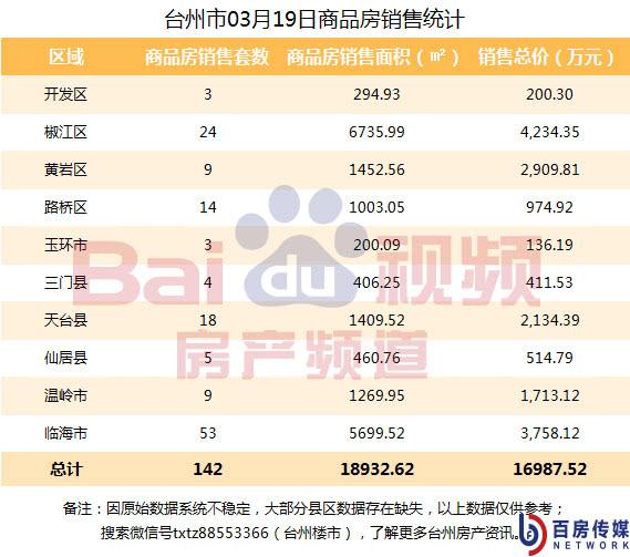 3月19日台州楼市日报:椒江、临海齐领跑