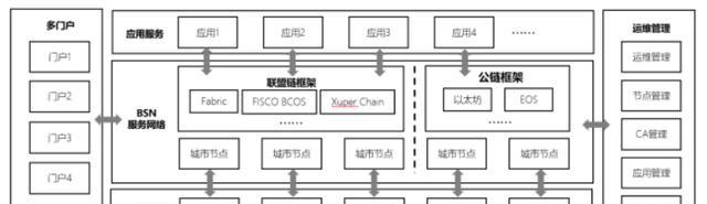 BSN架构图