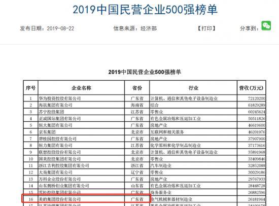 中国民营企业500强榜