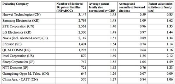 5G标准必要专利最新全球排名:华为以3147件高居首位