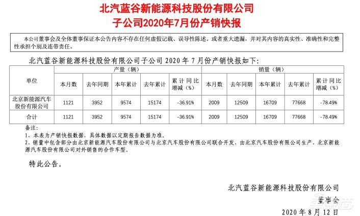 蔚来Q2财报:交付超1万台增长191%,毛利率终于转正了