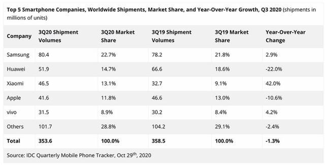 Q3全球手机市场:苹果掉出前三,vivo增长强劲,