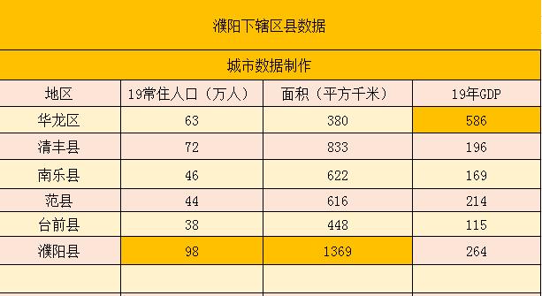 濮阳市有多少人口_濮阳发展或将一路向北,新濮阳人的田园生活呼之欲出