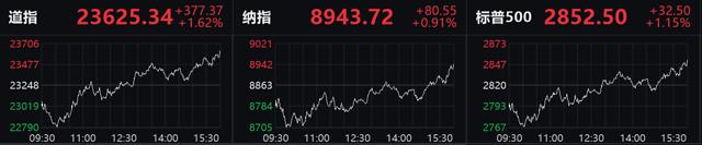 「新股发行一览表」金融股强势上涨,道指结束三连跌,纽约黄金期价上涨1.43%插图
