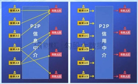 中国没有P2P:贷方的血泪史