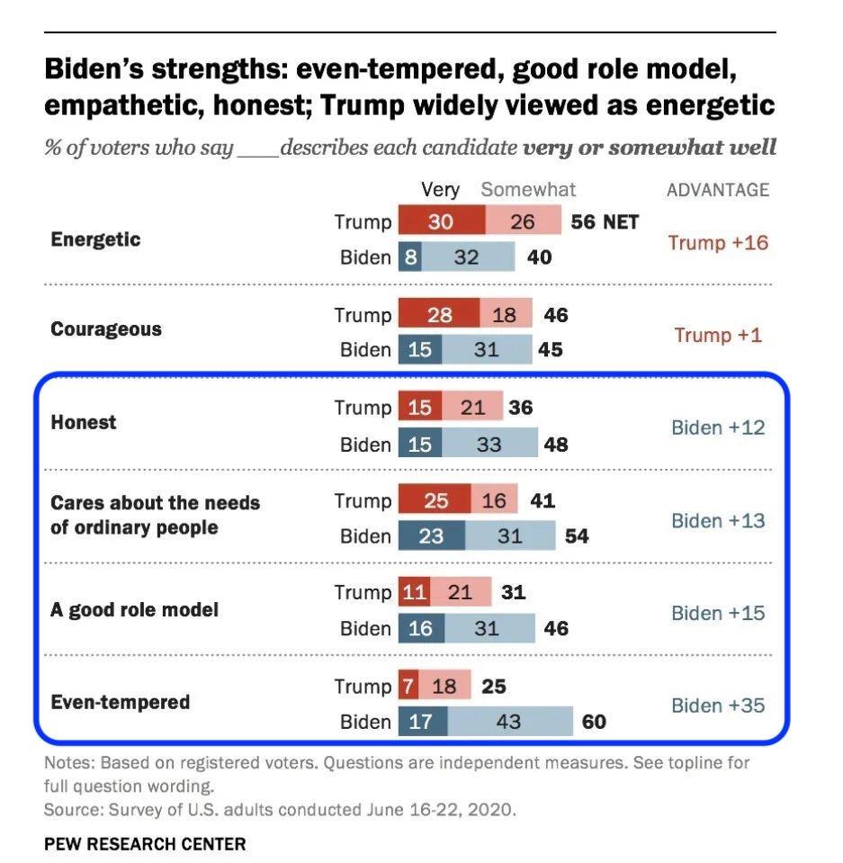 特朗普与拜登的个人特质比较  数据来源:皮尤研究所