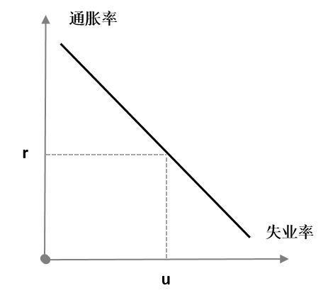 图1 陡峭化的菲利普斯曲线