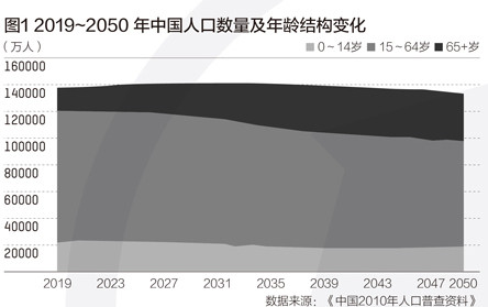 延迟退休方案已趋于成熟:2021年将成实施的最佳时间窗口?