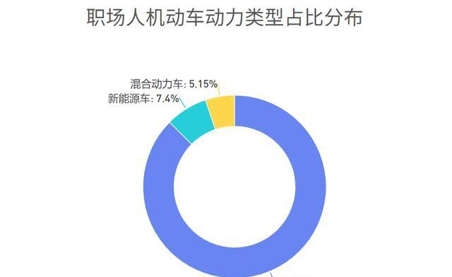 职场人新能源车消费调研,近7成用户仍存在掉电顾虑