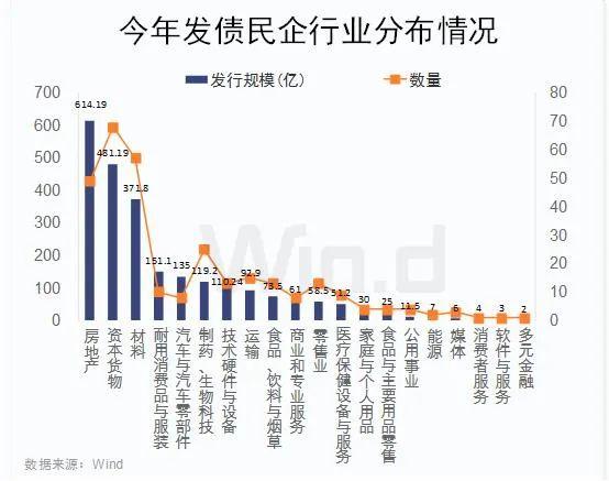 「基金查询」民企发债融资2400亿!4张图看清其行业、成本分布插图(1)