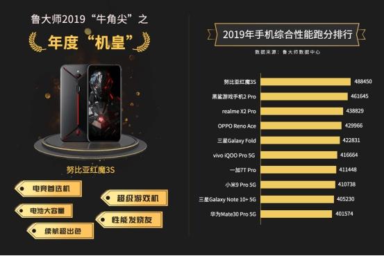 红魔3s成功登顶2019年手机综合性能榜