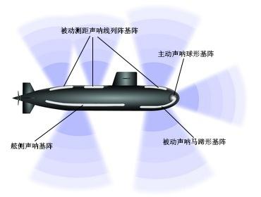 潜艇是最佳反潜武器吗?潜艇与潜艇间是如何作战的?