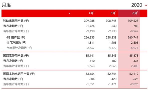 仍拒绝公布5G用户数量:中国联通6月4G用户净增250.3万户