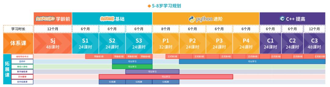 厦门、武汉中小学开启人工智能教育试点,逐步推广编程教育