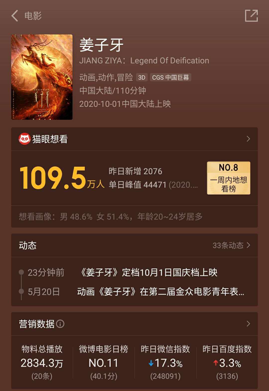 春节档推迟影片终于回来了!《姜子牙》定档,270万人想看插图(2)