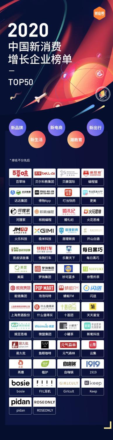 十荟团荣登2020中国新消费增长企业TOP50榜单,成唯一上榜社区团购平台