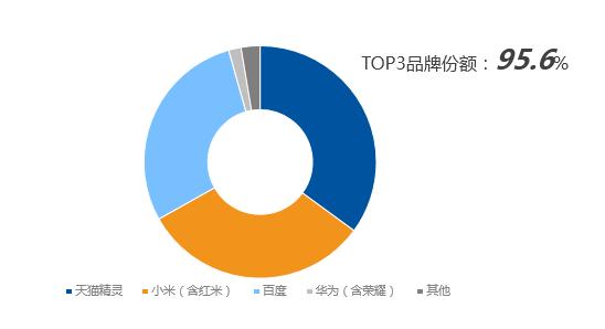 34.7%份额蝉联第一:天猫精灵继续统治国内智能音箱市场