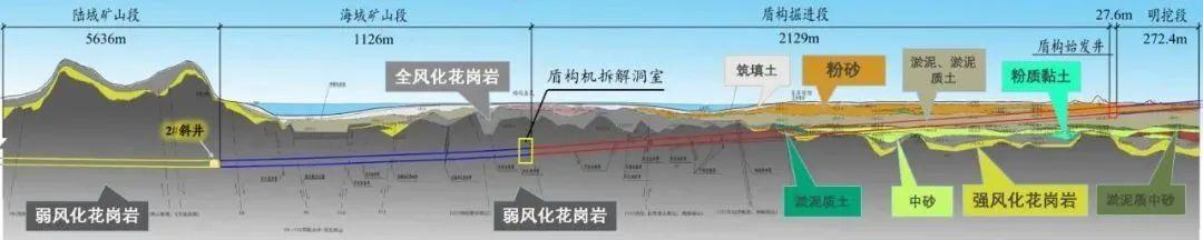 汕头湾海底隧道工程地质示意图