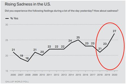 """""""美国人悲伤情绪日益高涨""""数据图 (图源:盖洛普2020年度全球情绪调查报告)"""