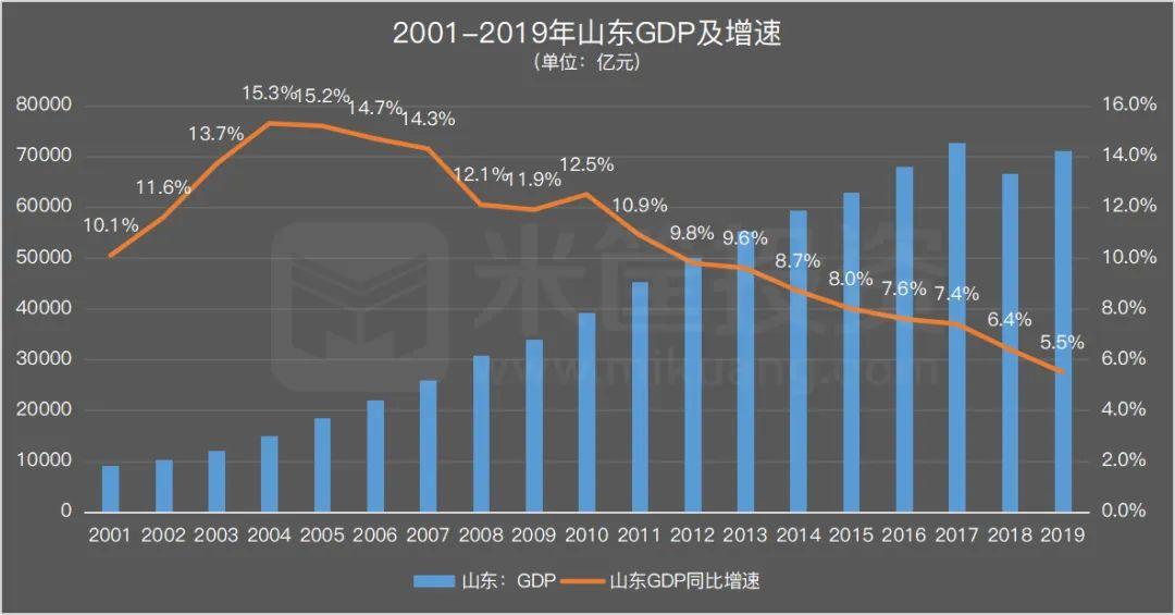 商丘近几年经济GDP_你知道吗,你老家的房子可能卖到8000了