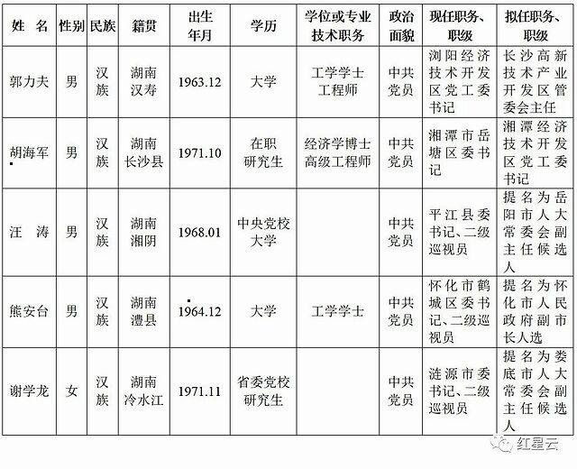 湖南最新一批省委办理干部任前公示通知布告