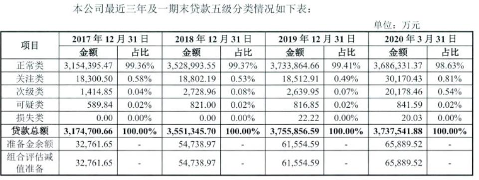 丰田汽车金融发15亿金融债,一季度净利润1.98亿、放款净额370亿不良率上升(图2)