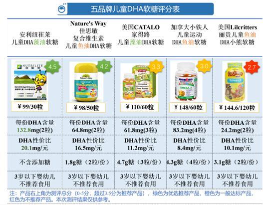 「光大优势基金净值」儿童DHA软糖测评:五大品牌中 纽崔莱佳思敏获综评高分插图